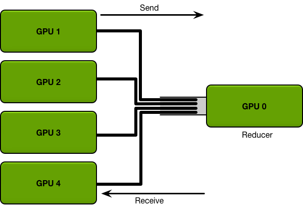 Data transfer to and from a single reducer GPU