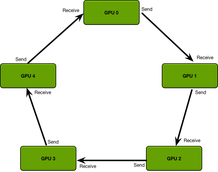 GPUs arranged in a logical ring